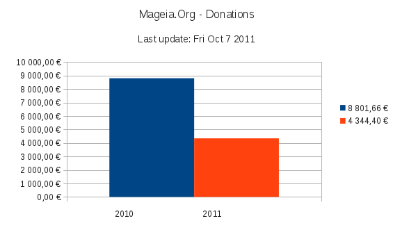 Mageia.Org donations: 2010 versus 2011