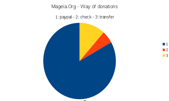 Mageia.Org - way of donation
