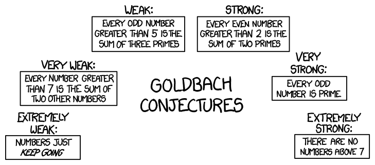 https://blog.mageia.org/en/wp-content/uploads/2019/06/goldbach_conjectures.png